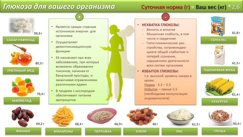 В каких продуктах нет глюкозы